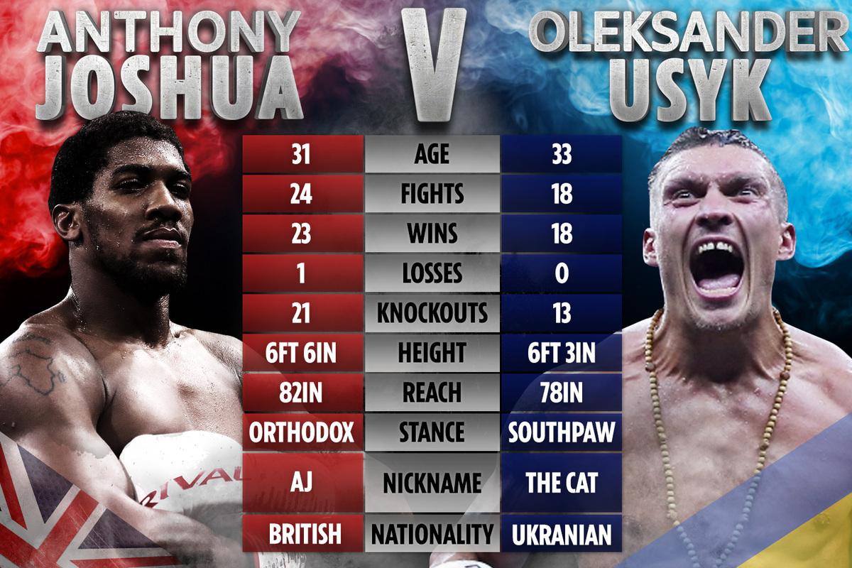 BOXING: Anthony Joshua vs Oleksandr Usyk, Promoter Confirms Date